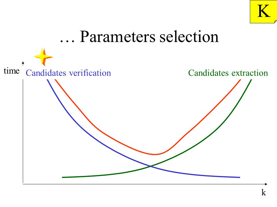 … Parameters selection