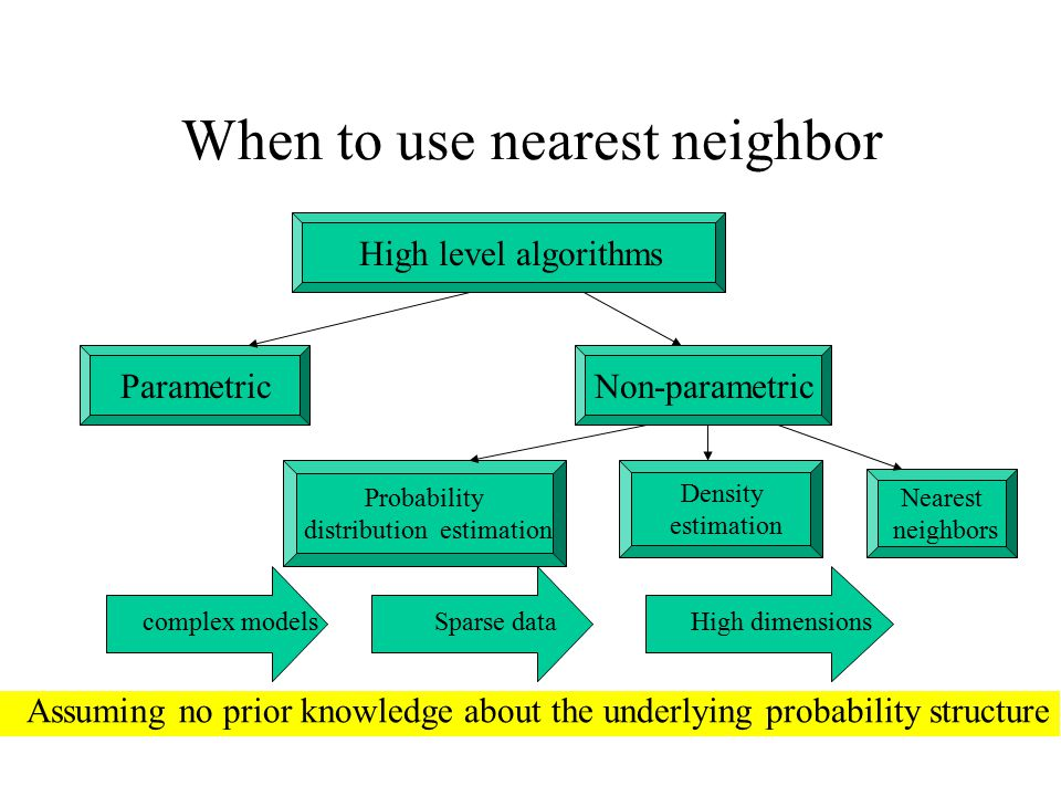 When to use nearest neighbor