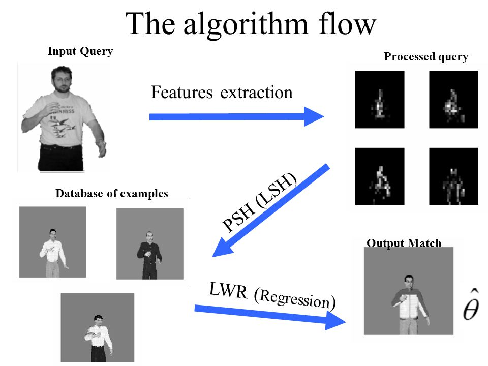 The algorithm flow Features extraction PSH (LSH) LWR (Regression)