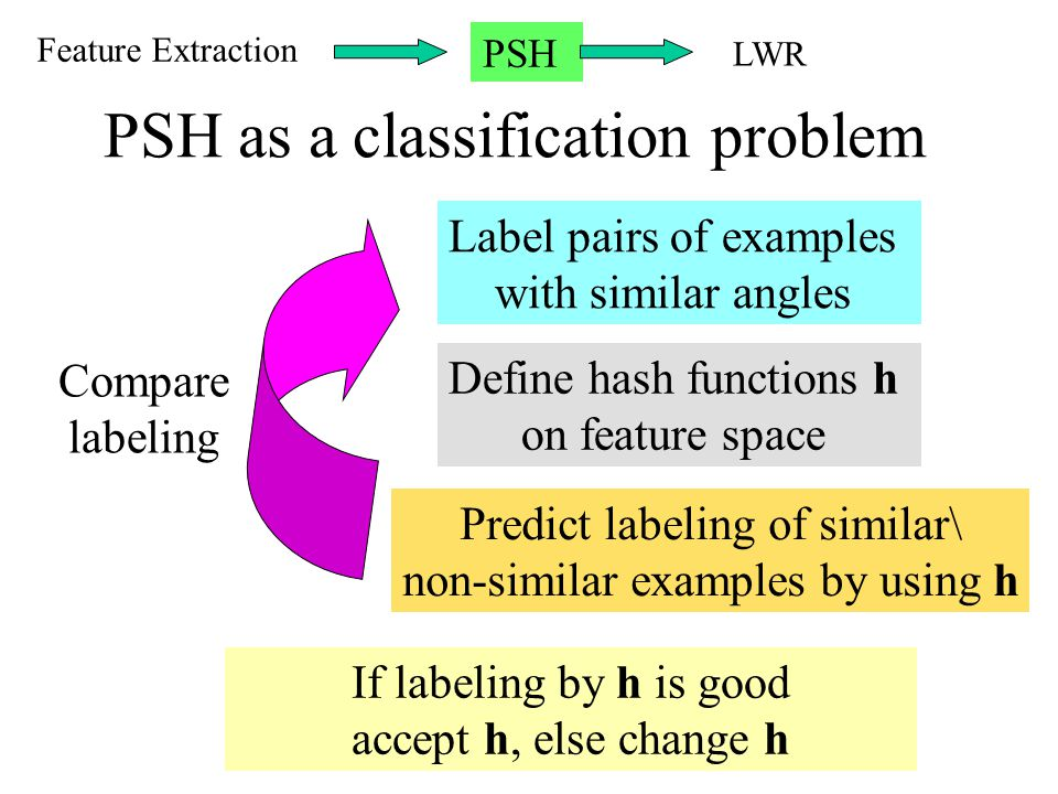 PSH as a classification problem