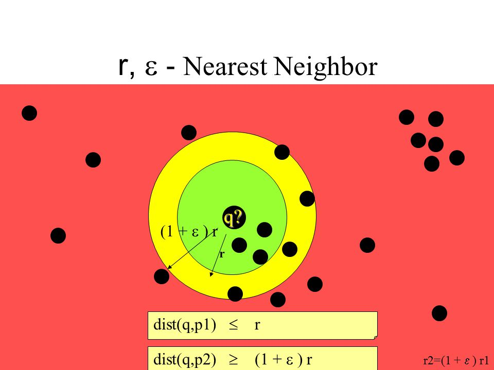 r,  - Nearest Neighbor q (1 +  ) r dist(q,p1)  r
