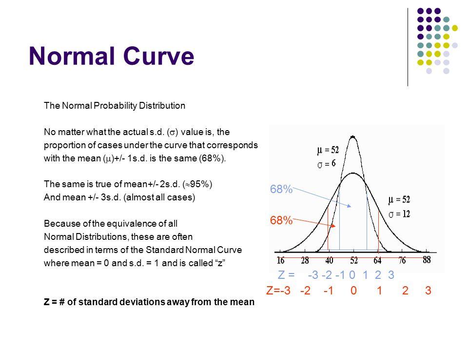 Normal Curve 68% 68% Z = -3 -2 -1 0 1 2 3 Z=-3 -2 -1 0 1 2 3