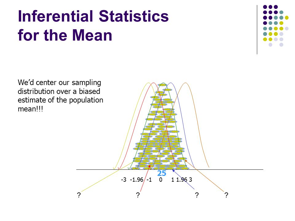 Inferential Statistics for the Mean