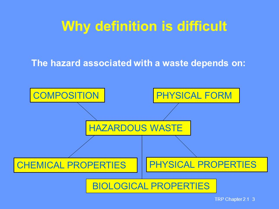 Why definition is difficult