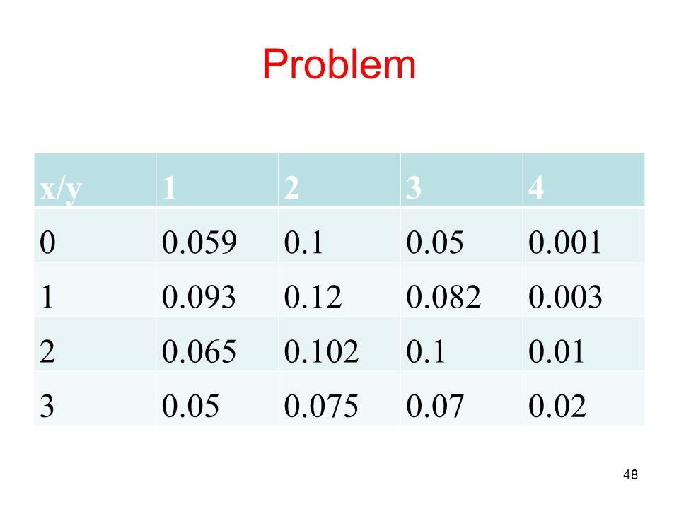 Problem x/y 1 2 3 4 0.059 0.1 0.05 0.001 0.093 0.12 0.082 0.003 0.065 0.102 0.01 0.075 0.07 0.02
