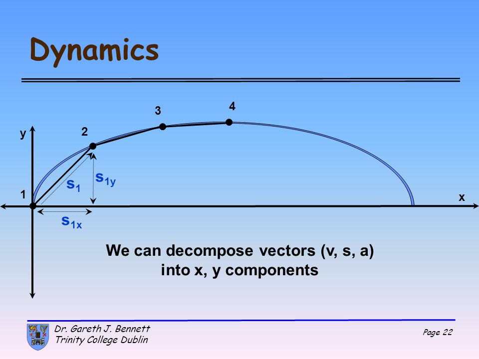 We can decompose vectors (v, s, a) into x, y components