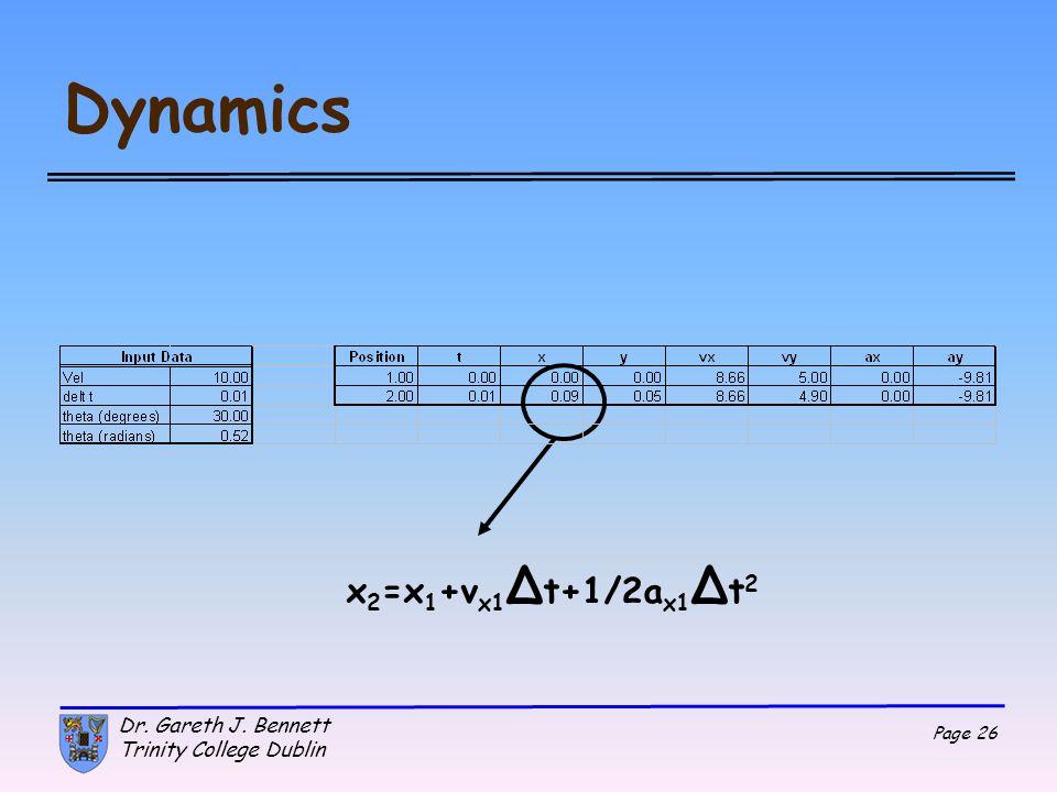 Dynamics x2=x1+vx1Δt+1/2ax1Δt2 Dr. Gareth J. Bennett