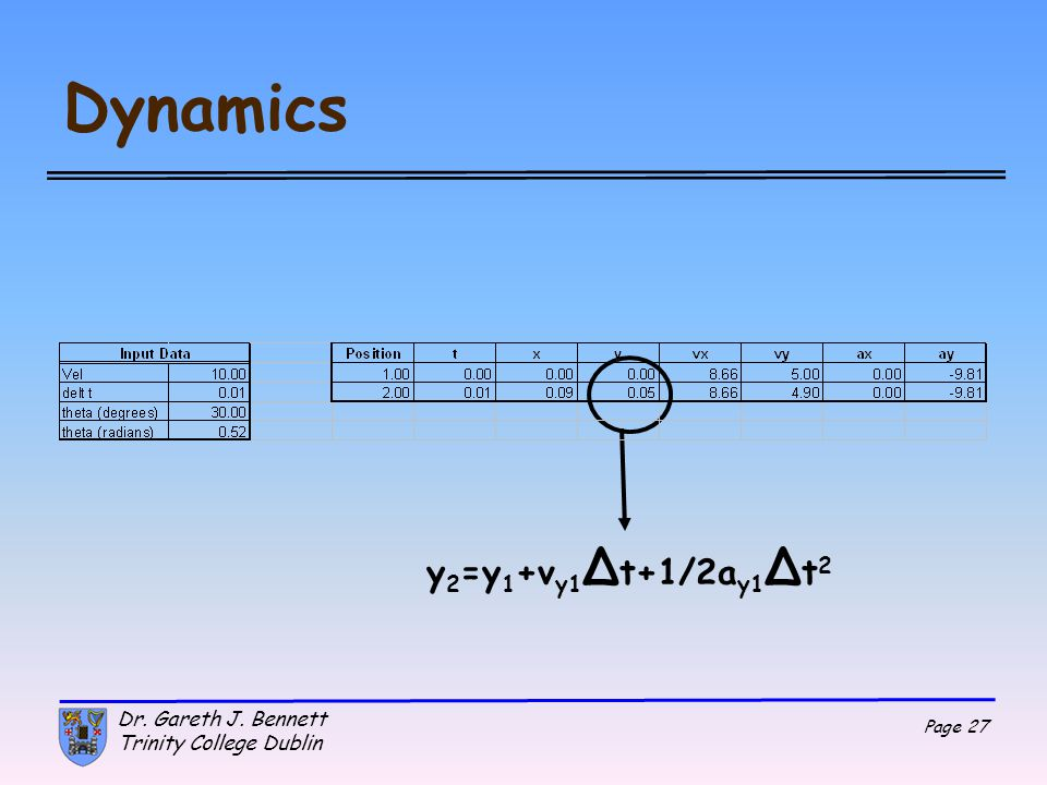 Dynamics y2=y1+vy1Δt+1/2ay1Δt2 Dr. Gareth J. Bennett