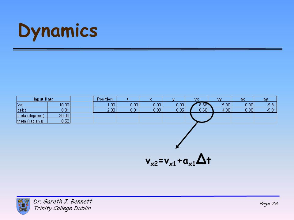 Dynamics vx2=vx1+ax1Δt Dr. Gareth J. Bennett Trinity College Dublin
