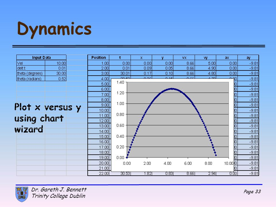 Dynamics Plot x versus y using chart wizard Dr. Gareth J. Bennett