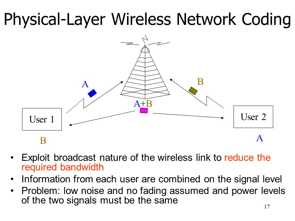 Physical-Layer Wireless Network Coding