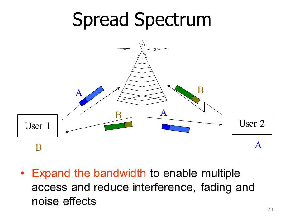 Spread Spectrum User 1. User 2. A. B.