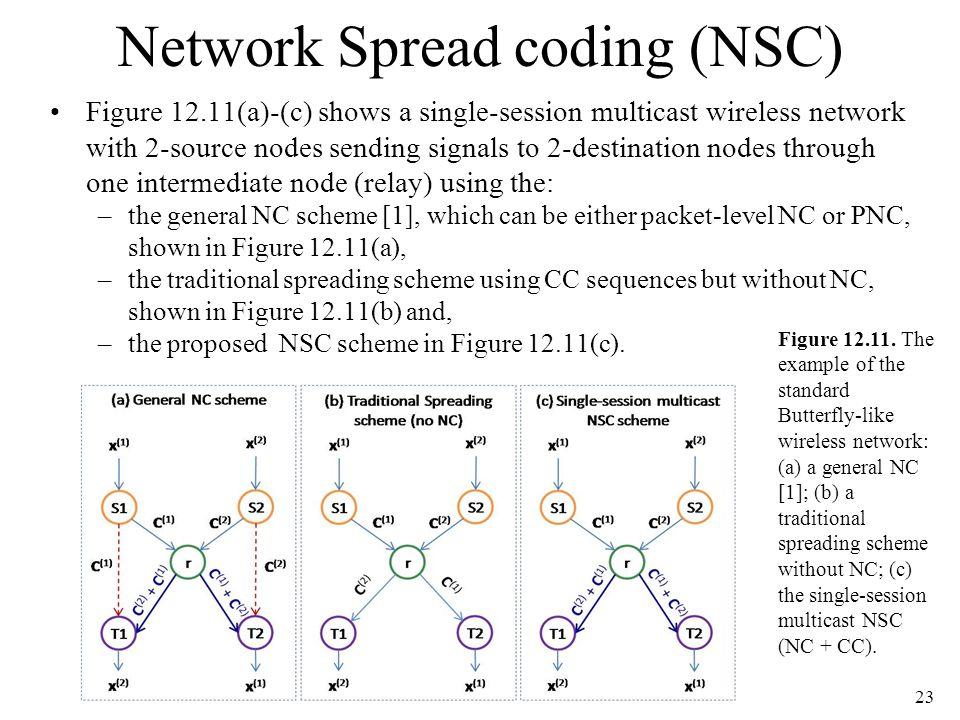 Network Spread coding (NSC)