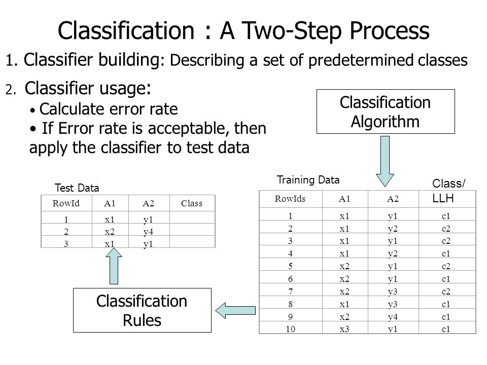 Classification Algorithm