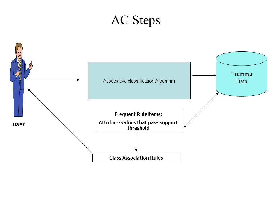 Attribute values that pass support threshold Class Association Rules