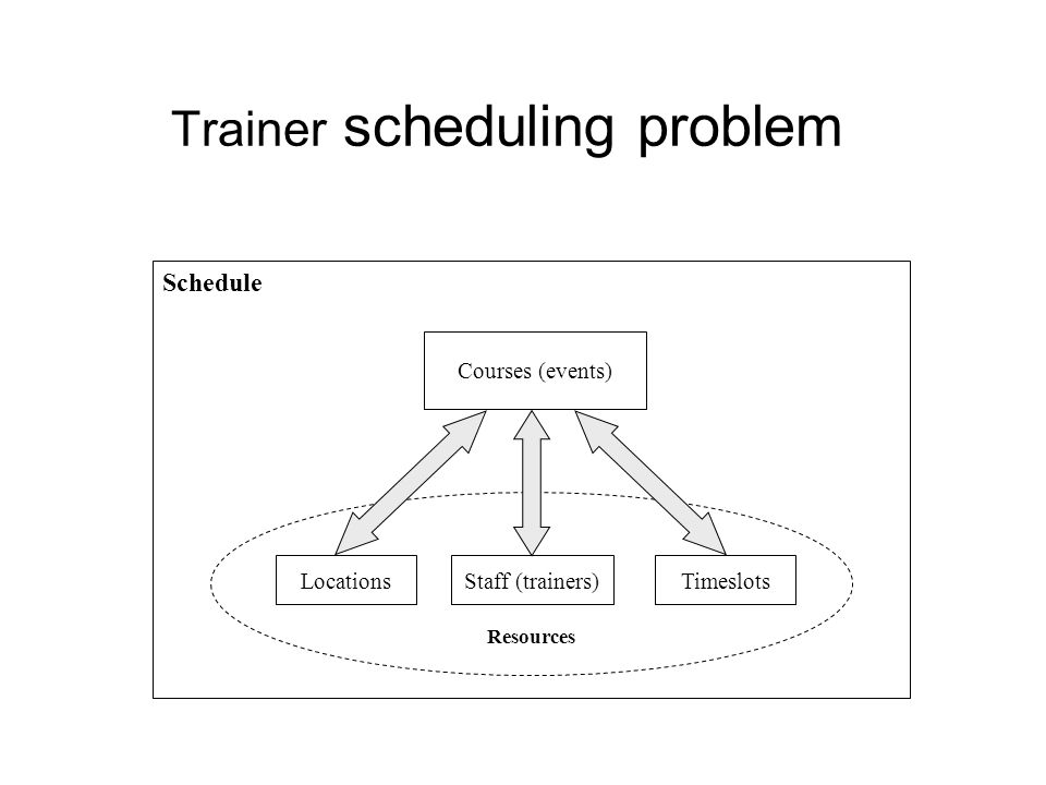Trainer scheduling problem