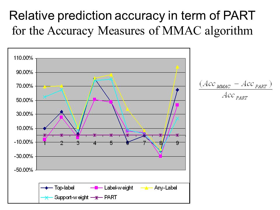 Relative prediction accuracy in term of PART for the Accuracy Measures of MMAC algorithm