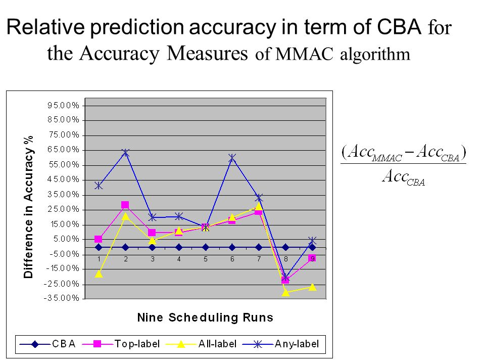 Relative prediction accuracy in term of CBA for the Accuracy Measures of MMAC algorithm