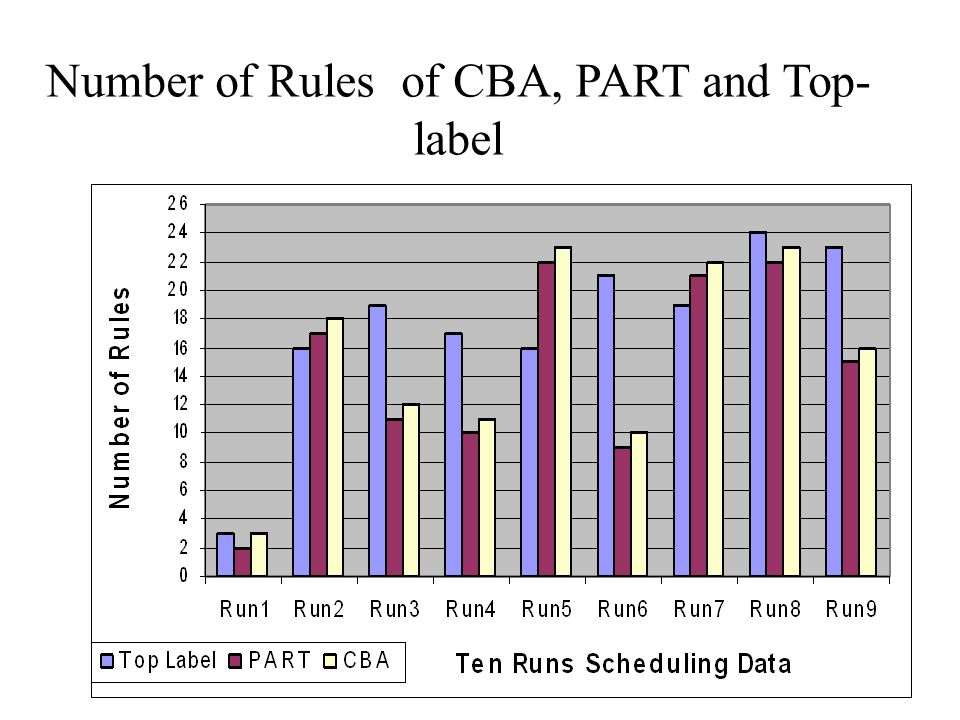Number of Rules of CBA, PART and Top-label