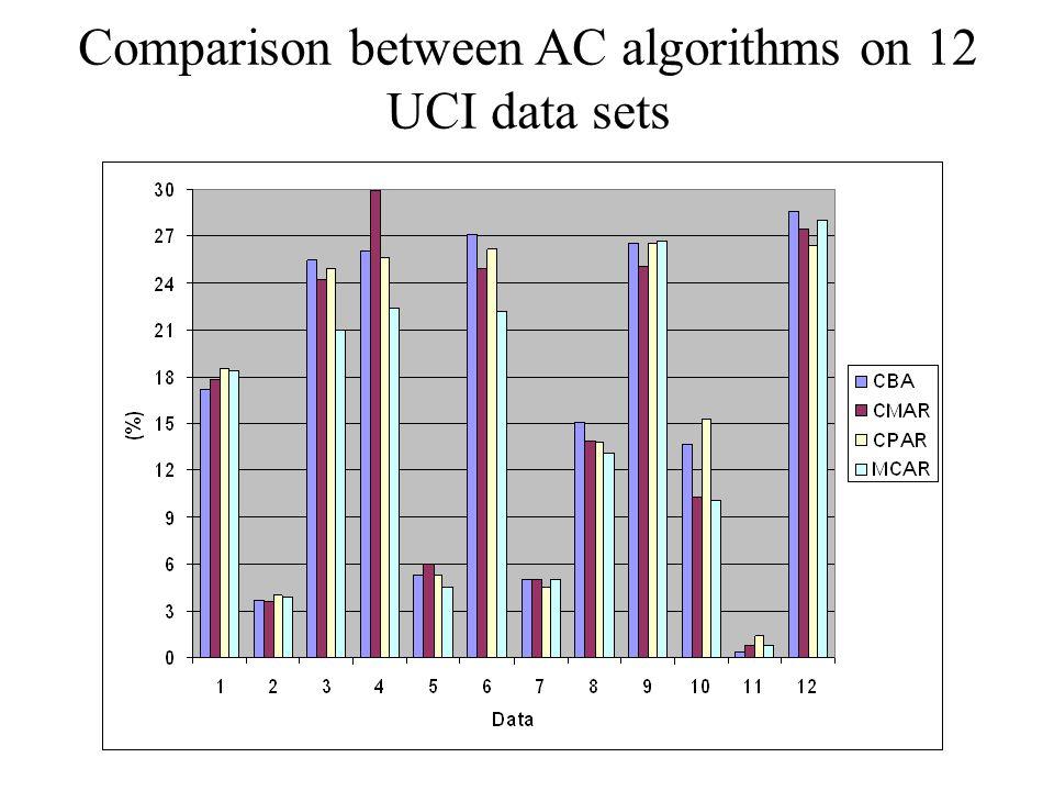 Comparison between AC algorithms on 12 UCI data sets