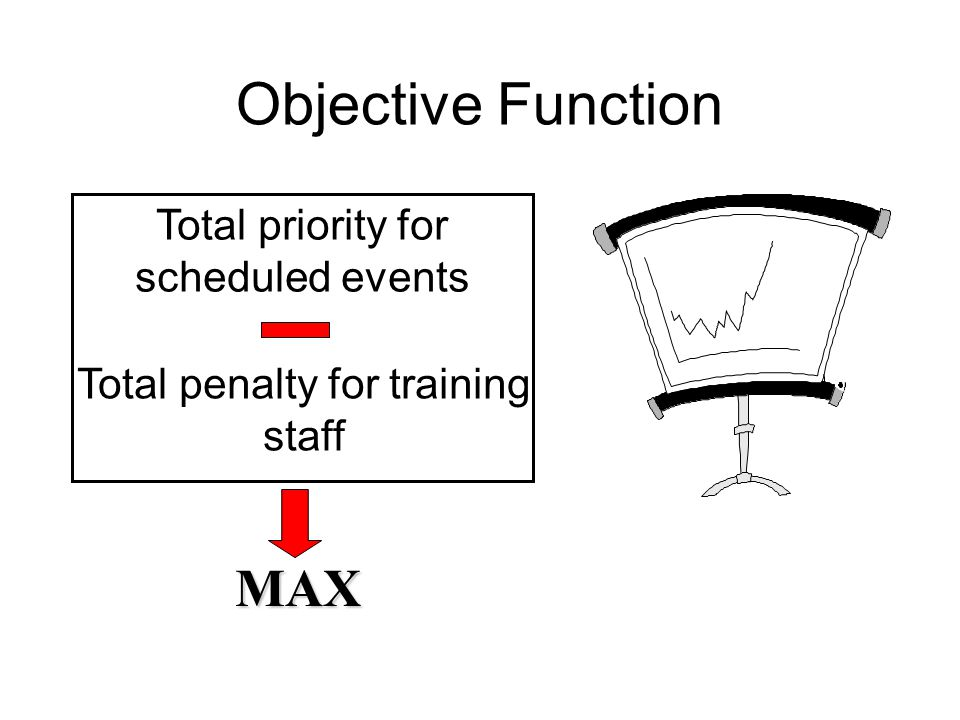 Objective Function MAX Total priority for scheduled events