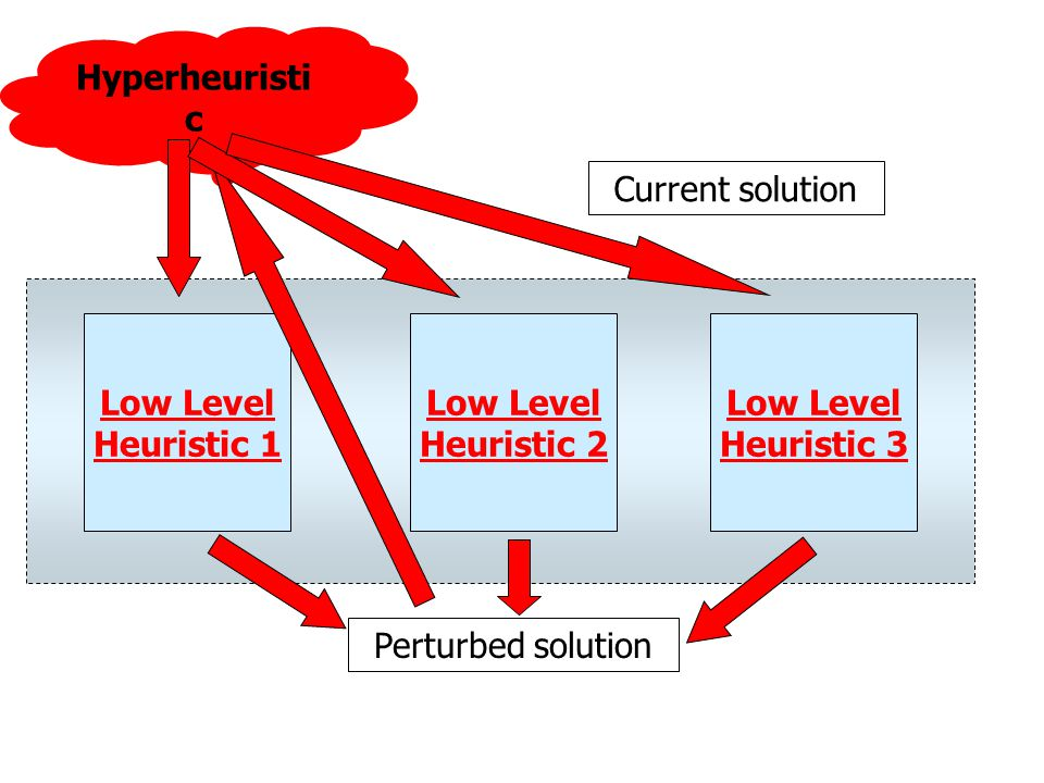 Hyperheuristic Current solution. Low Level. Heuristic 1. Low Level. Heuristic 2. Low Level. Heuristic 3.
