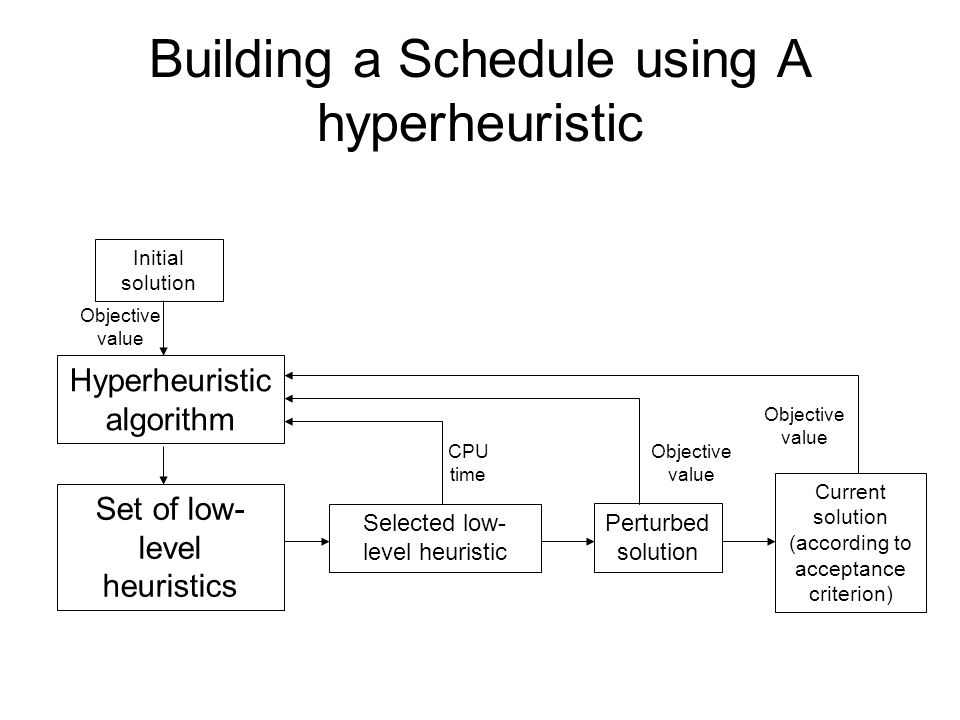 Building a Schedule using A hyperheuristic