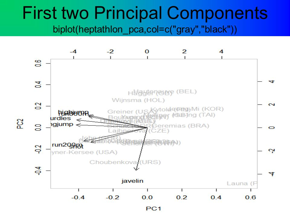 First two Principal Components biplot(heptathlon_pca,col=c( gray , black ))