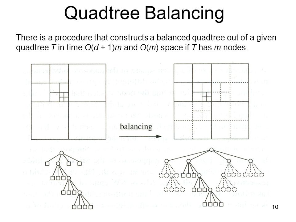 Quadtree Balancing