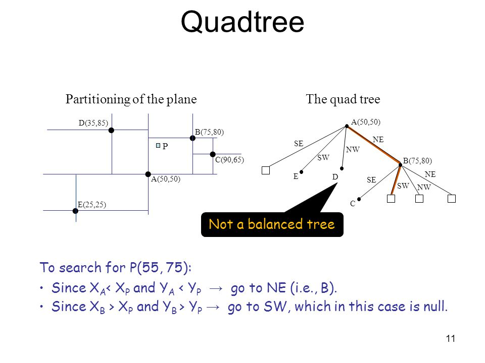 Quadtree · · · · · Partitioning of the plane The quad tree