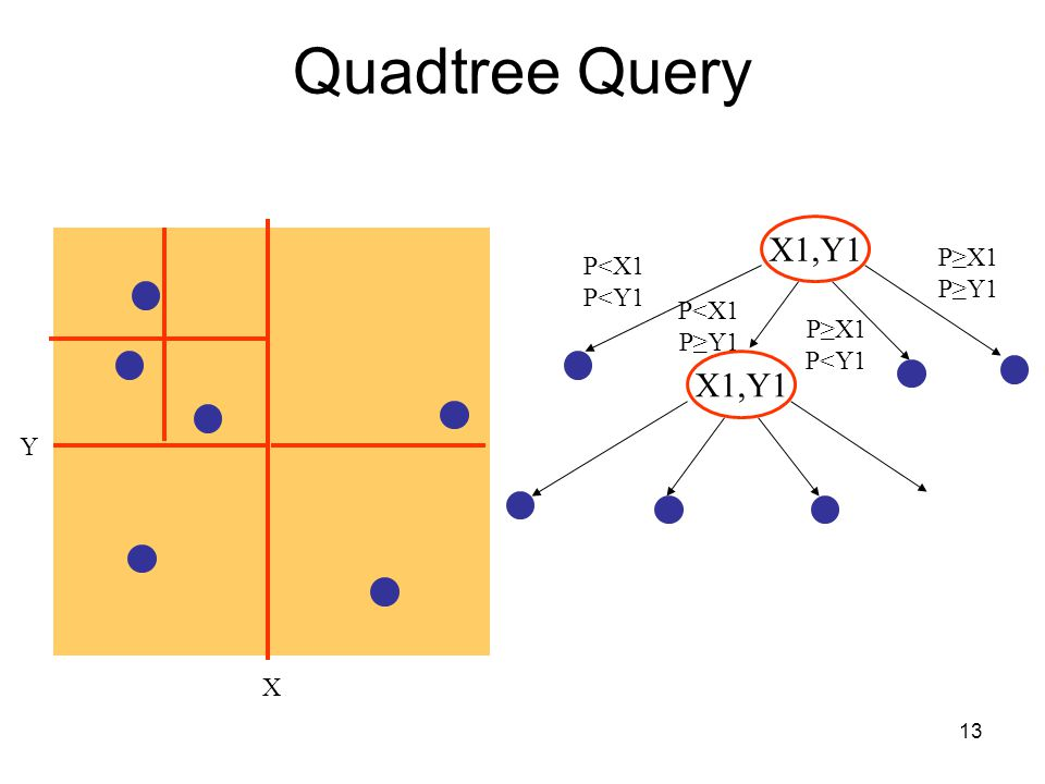 Quadtree Query X1,Y1 X1,Y1 P≥X1 P<X1 P≥Y1 P<Y1 P<X1 P≥Y1 P≥X1