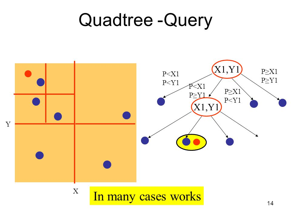 Quadtree- Query In many cases works X1,Y1 X1,Y1 P≥X1 P<X1 P≥Y1