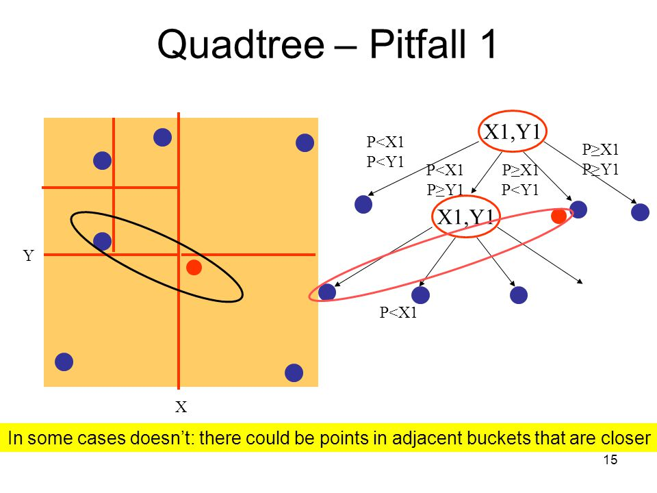 Quadtree– Pitfall 1 X1,Y1 X1,Y1