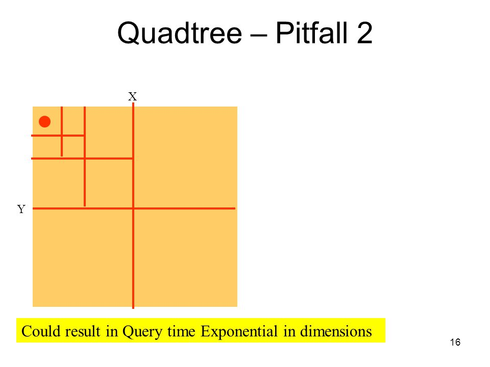 Quadtree – Pitfall 2 X. Y. Extension to the K-dimensional case.