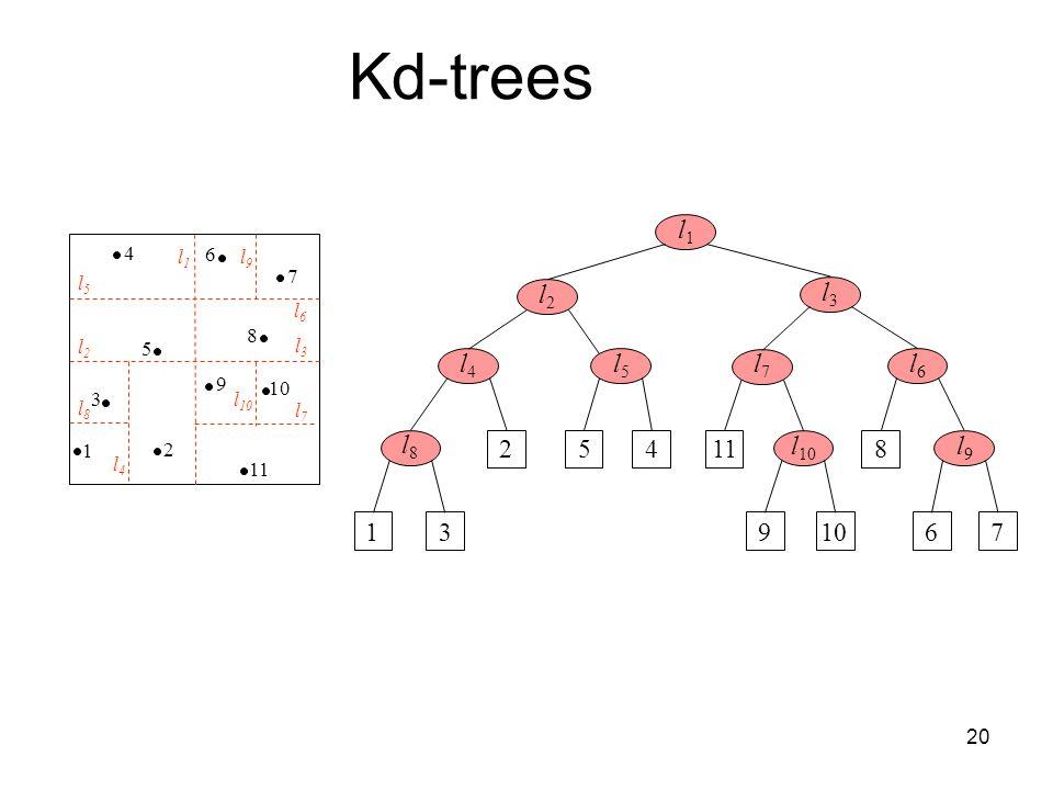 Kd-trees l1. 4. 7. 6. 5. 1. 3. 2. 9. 8. 10. 11. l5. l1. l9. l6. l3. l10. l7. l4.