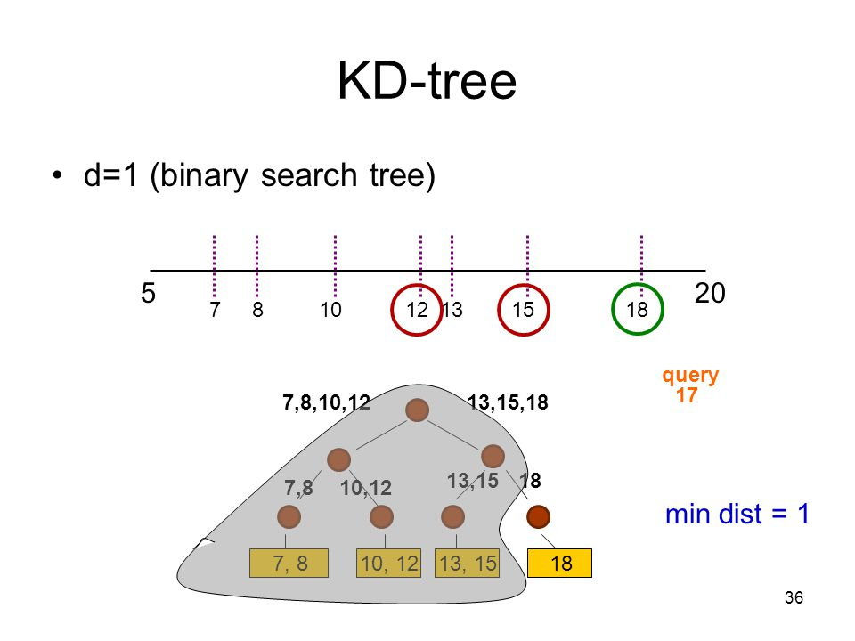 KD-tree d=1 (binary search tree) 5 20 min dist = 1 7 8 10 12 13 15 18