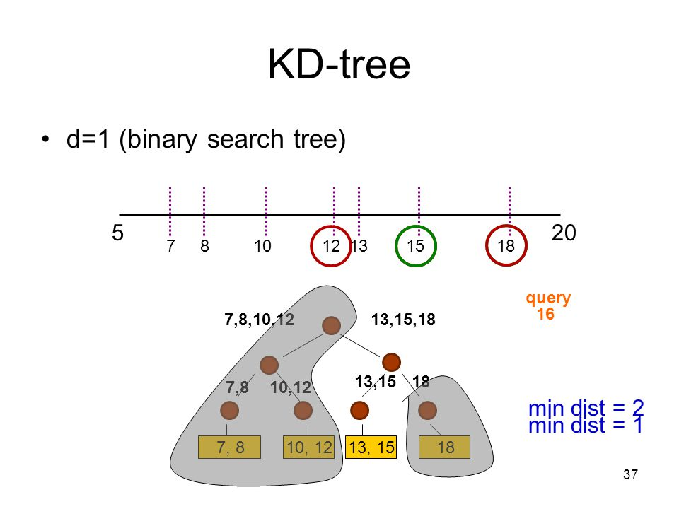 KD-tree d=1 (binary search tree) 5 20 min dist = 2 min dist = 1 7 8 10