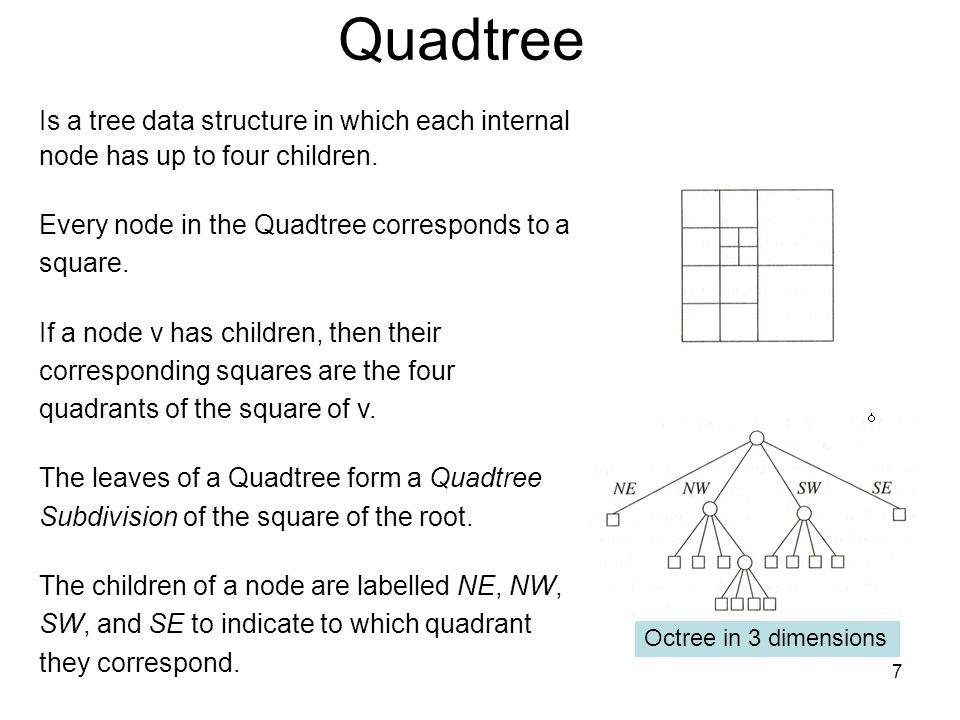 Quadtree Is a tree data structure in which each internal