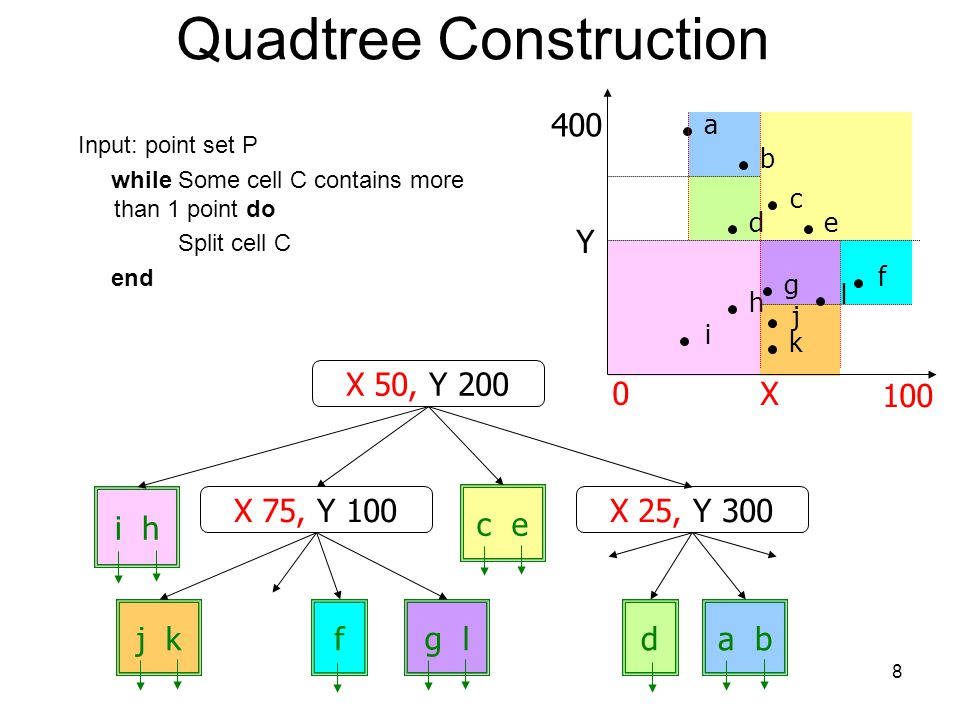 Quadtree Construction