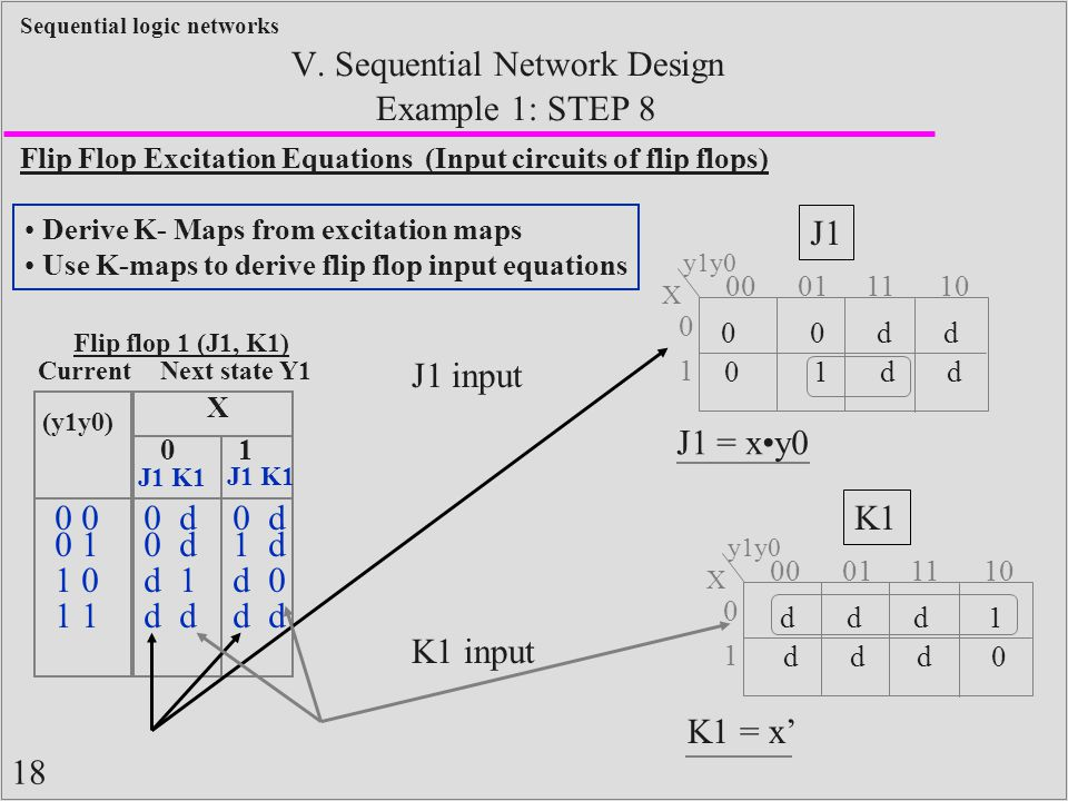 V. Sequential Network Design