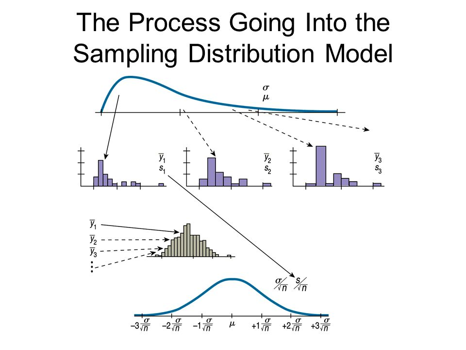 The Process Going Into the Sampling Distribution Model