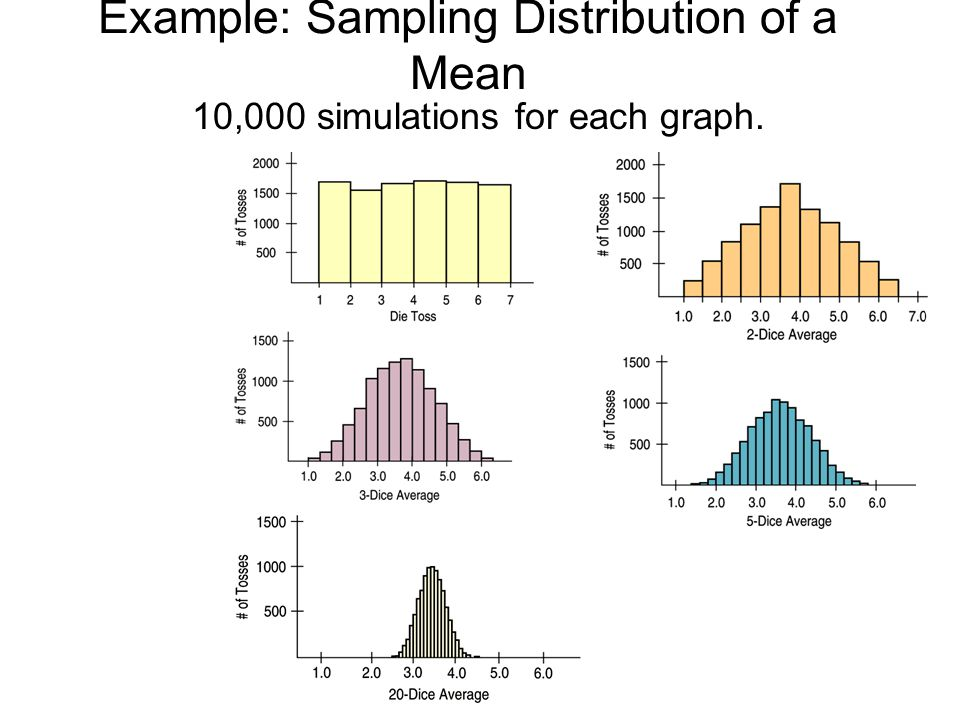 Example: Sampling Distribution of a Mean