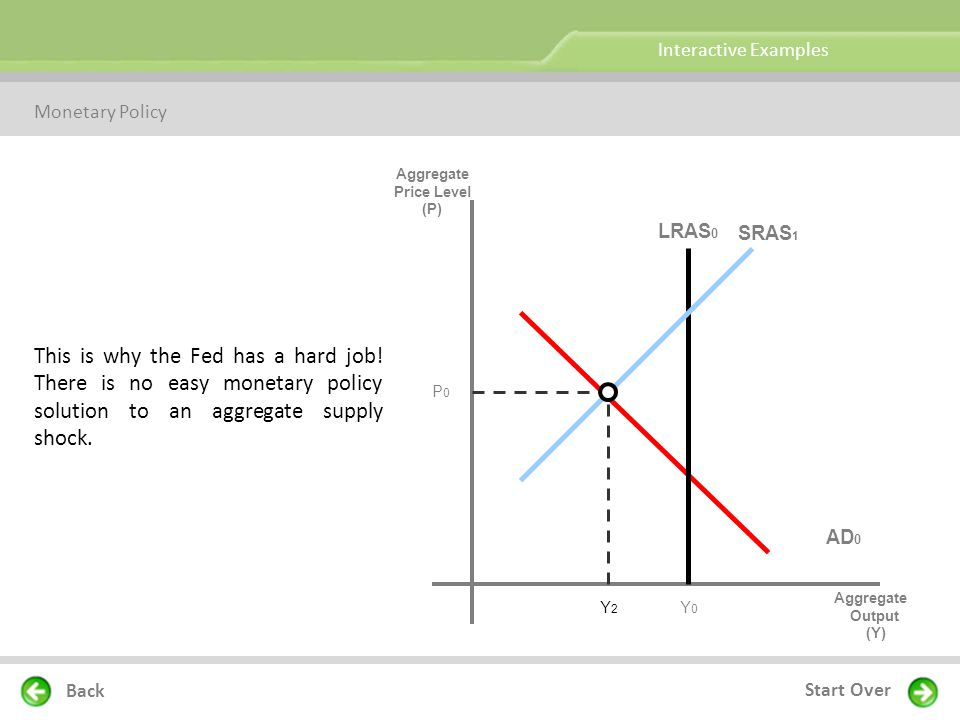 Interactive Examples Monetary Policy. Aggregate. Price Level. (P) LRAS0. SRAS1.