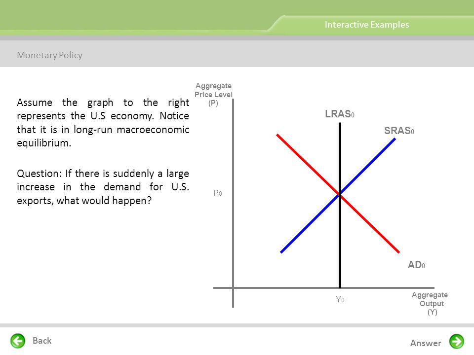 Interactive Examples Monetary Policy. Aggregate. Price Level. (P)