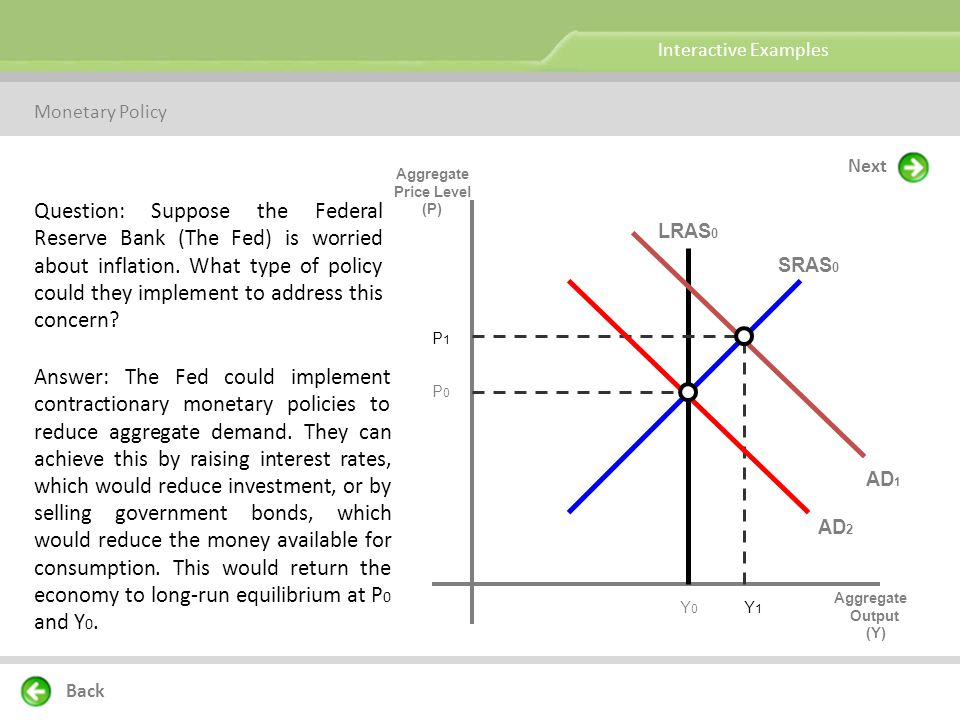 Interactive Examples Monetary Policy. Next. Aggregate. Price Level. (P)