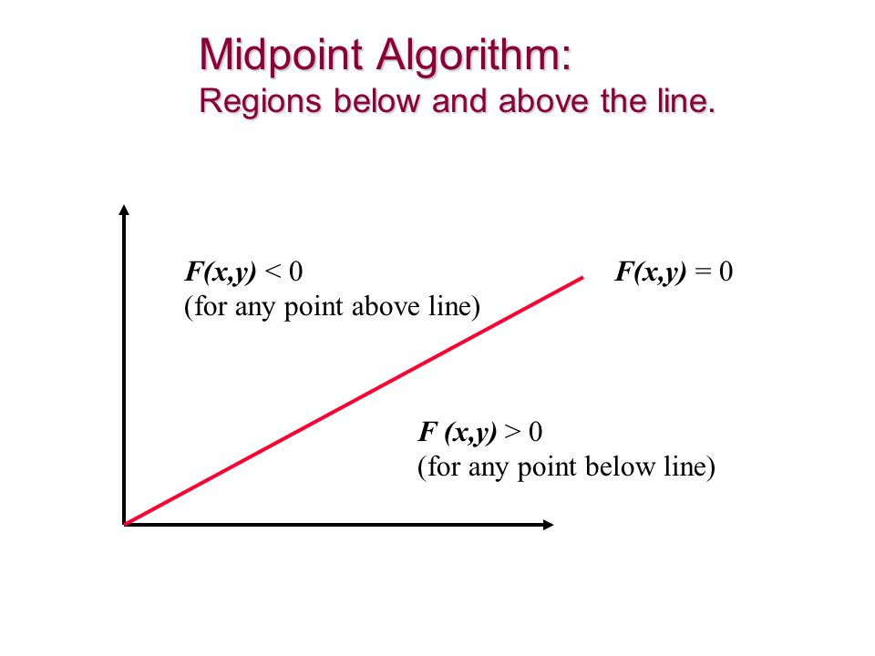 Midpoint Algorithm: Regions below and above the line.