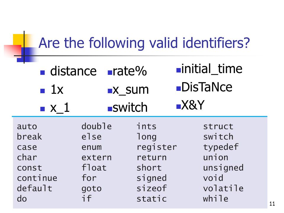 Are the following valid identifiers