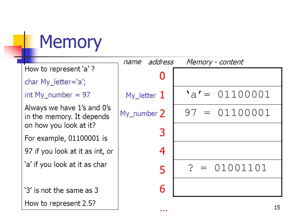 Memory name. address. Memory - content. How to represent 'a' char My_letter='a'; int My_number = 97.