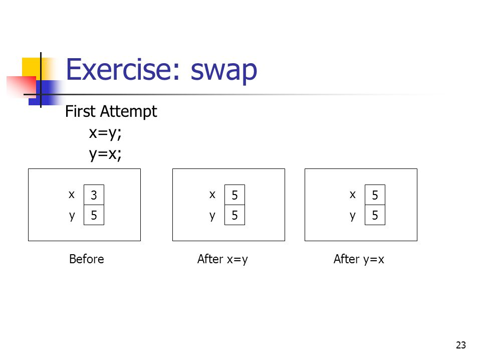 Exercise: swap First Attempt x=y; y=x; After x=y 5 x y After y=x 5 x y