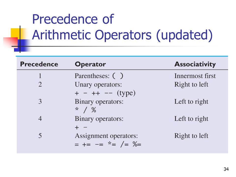 Precedence of Arithmetic Operators (updated)